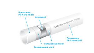 Полиэтиленовые многослойные трубы в Системе KAN-therm Press/Press LBP