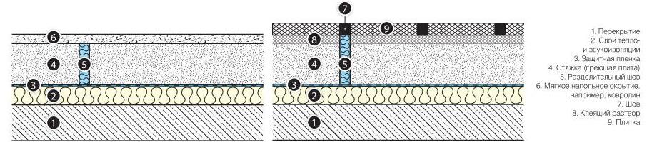 Устройство разделительно-демпфирующего шва при мягком (плавающем) чистовом напольном покрытии – слева. При жесткозакрепленном чистовом напольном покрытии- справа