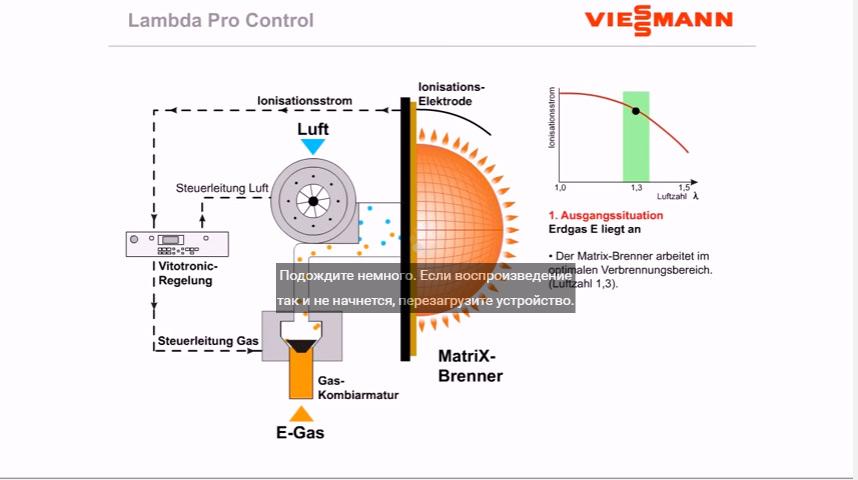 Як конденсаційні котли пристосовуються до зміни типу газу