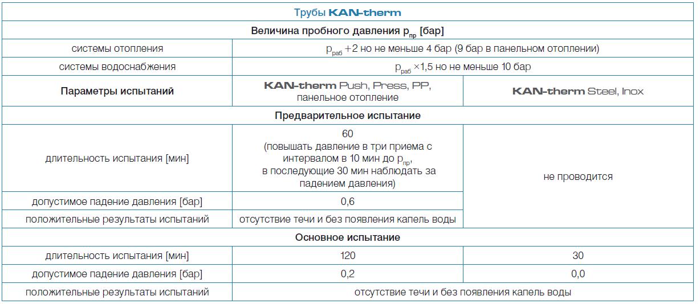 Правильный порядок гидравлических испытаний