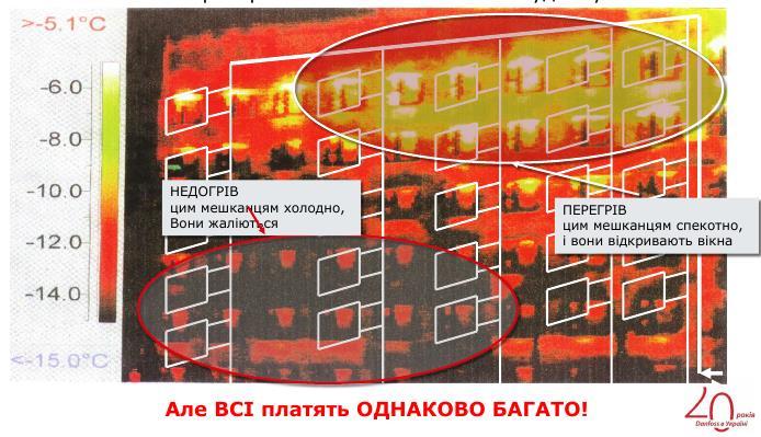 Термомодернізація житлових будинків України