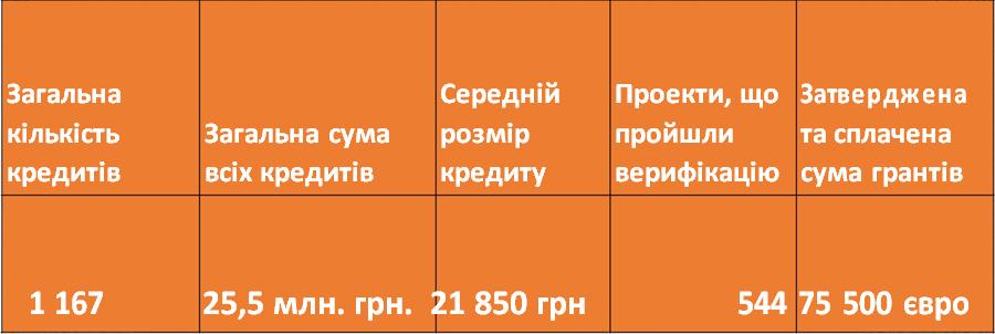 Результати роботи програми станом на 01.02.2017