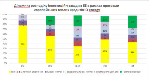 Розподіл компенсацій IQ energy за енергозберігаючими заходами