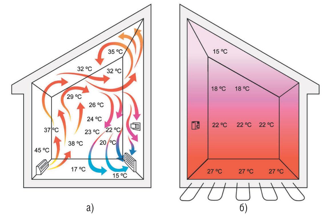 Температура воздушных потоков в помещении: а) с радиаторным отоплением; б) с «теплым полом»