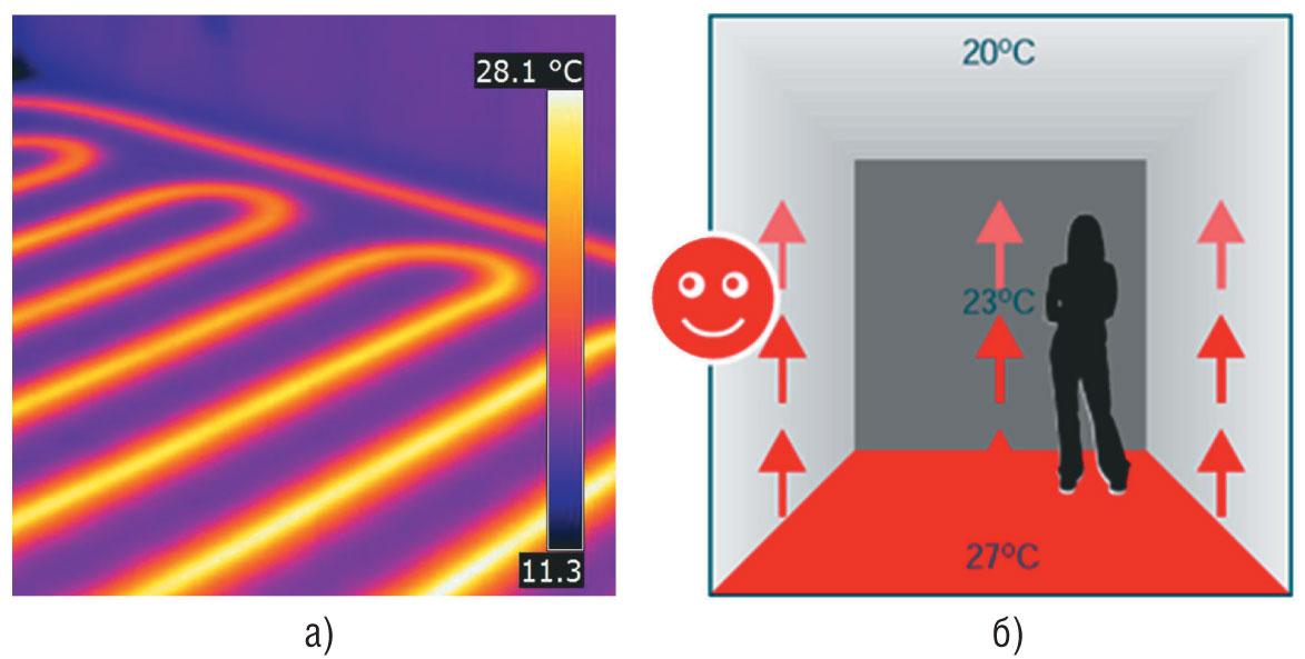 Передачи тепла в системе «теплый пол»: а) излучение; б) конвекция