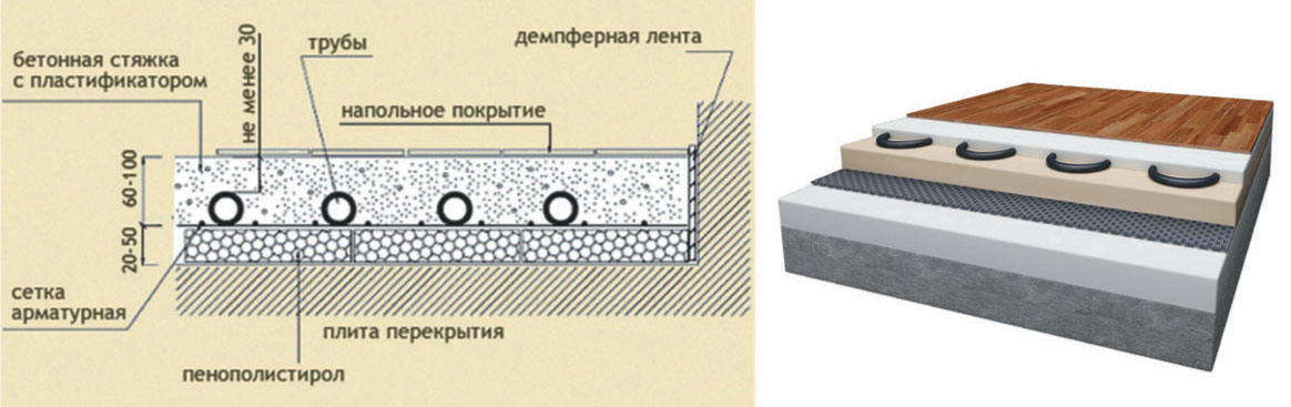 Схема напольного «пирога» для «мокрой» системы водяного «теплого пола»