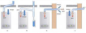 Варианты подключения настенных конденсационных котлов к дымоходам