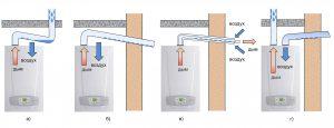 Типичные ошибки присоединения конденсационных котлов к дымоходам