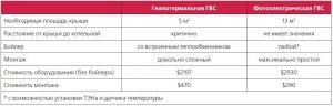 Таблица. Сравнение гелиосистем для ГВС для семьи из 4-х человек (потребление горячей воды 200 л/сутки)