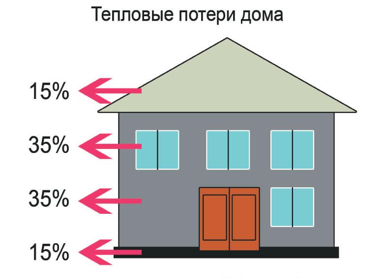 Рис. 1. Типичные тепловые потери через ограждающие конструкции здания