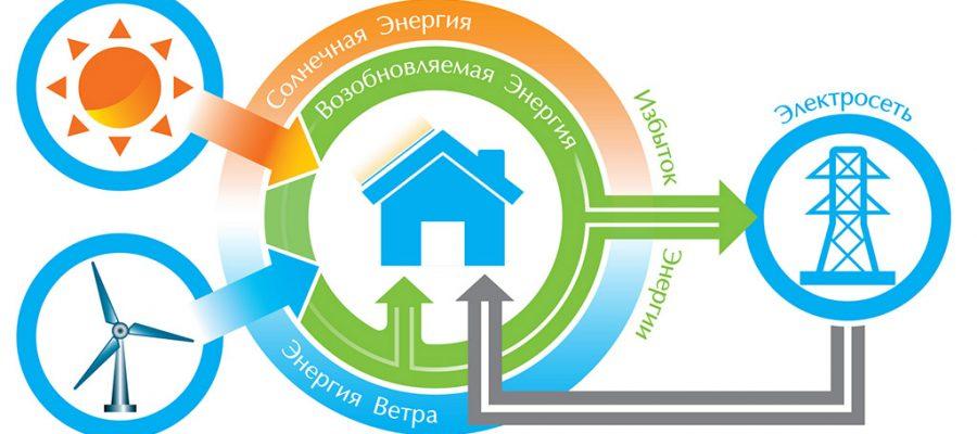 Зеленый тариф - инвестиции в себя и свой дом