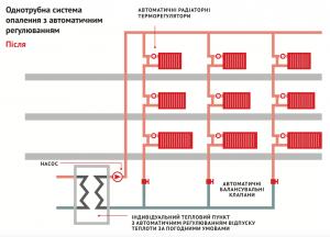 Процесс балансировки системы отопления